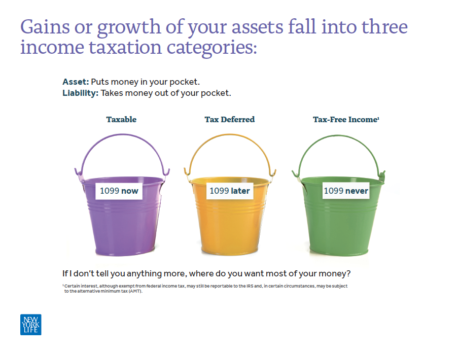 Three Tax Buckets