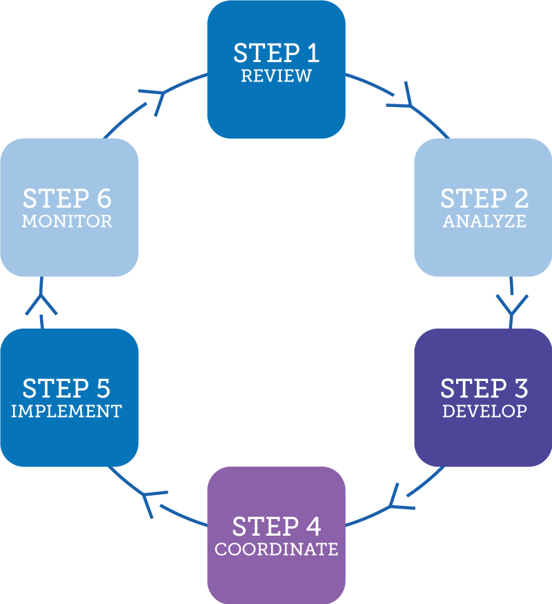 6 Step Process Graphic