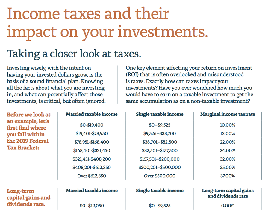 Impact of Taxes on your Investments